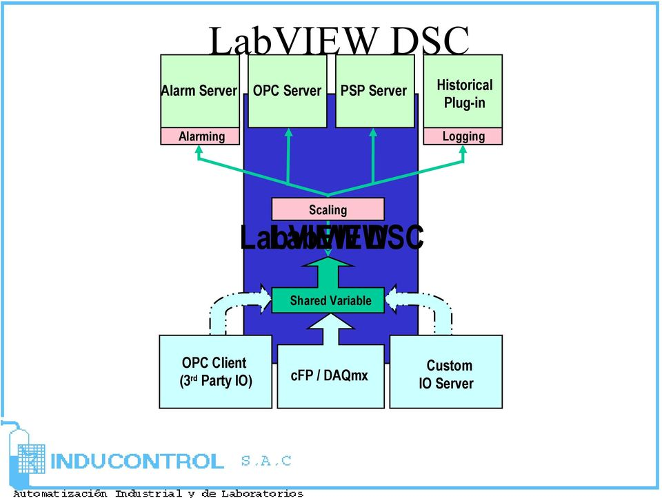 Alarming Scaling LabVIEW LabVIEW DSC Shared