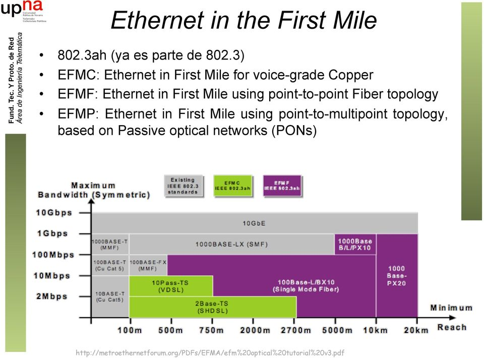 using point-to-point Fiber topology EFMP: Ethernet in First Mile using