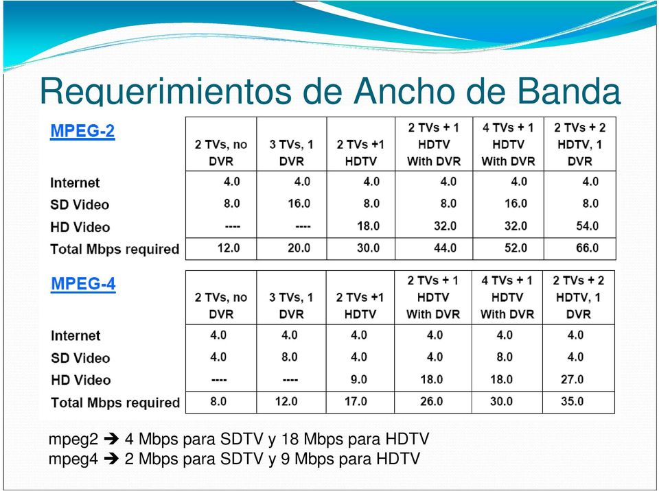 y 18 Mbps para HDTV mpeg4 2