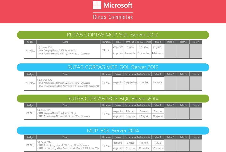 10777 Implementing a Data Warehouse with Microsoft SQL Server 2012 7 septiembre 1 octubre 2 octubre M1 MCP SQL Sever 2014 20410 Querying Microsoft SQL Server 2014 20411 Administering Microsoft SQL