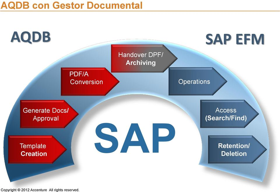 Operations SAP EFM Generate Docs/ Approval