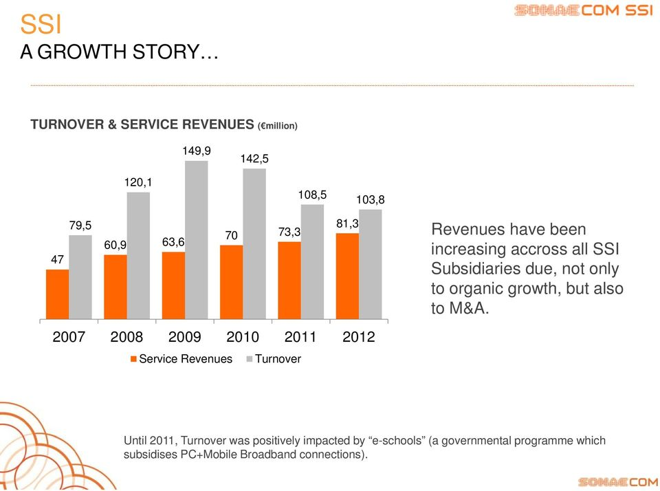 accross all SSI Subsidiaries due, not only to organic growth, but also to M&A.