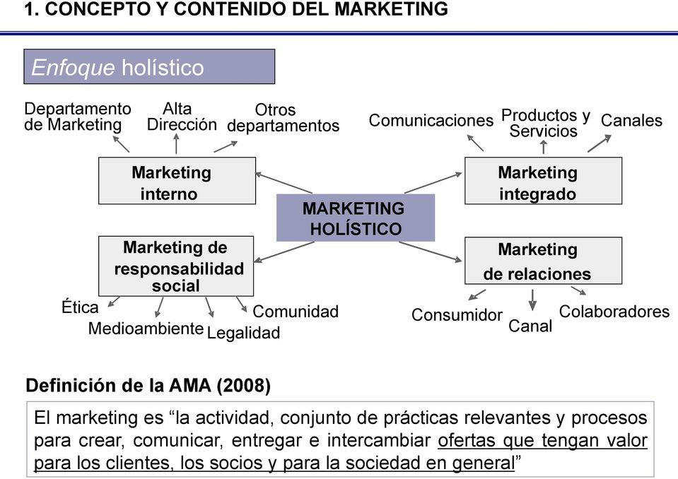 integrado Marketing de relaciones Consumidor Canal Colaboradores Definición de la AMA (2008) El marketing es la actividad, conjunto de prácticas