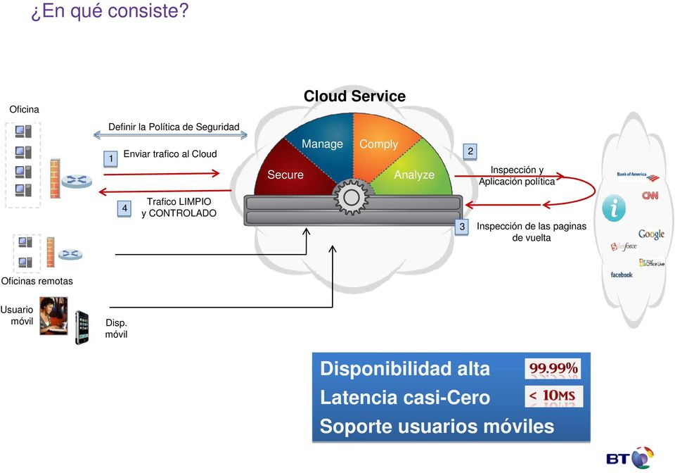 Cloud 4 Trafico LIMPIO y CONTROLADO Data Leakage Directory Cloud Service Web 2.