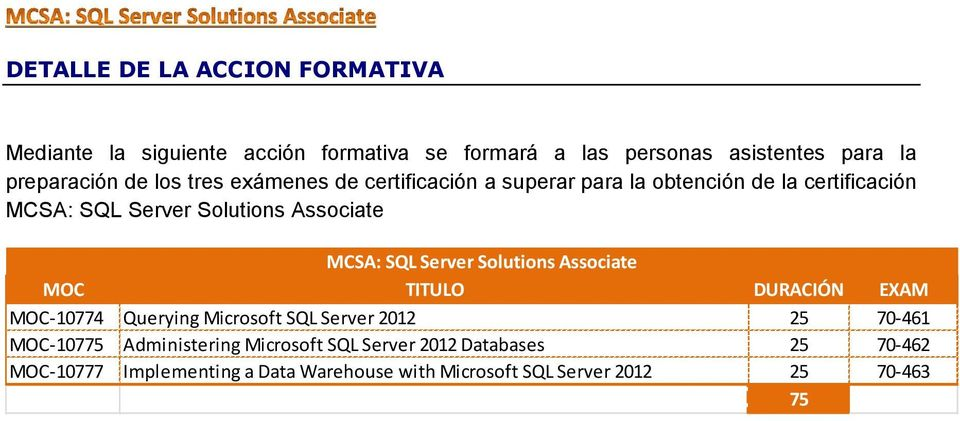 Server Solutions Associate MOC TITULO DURACIÓN EXAM MOC-10774 Querying Microsoft SQL Server 2012 25 70-461 MOC-10775