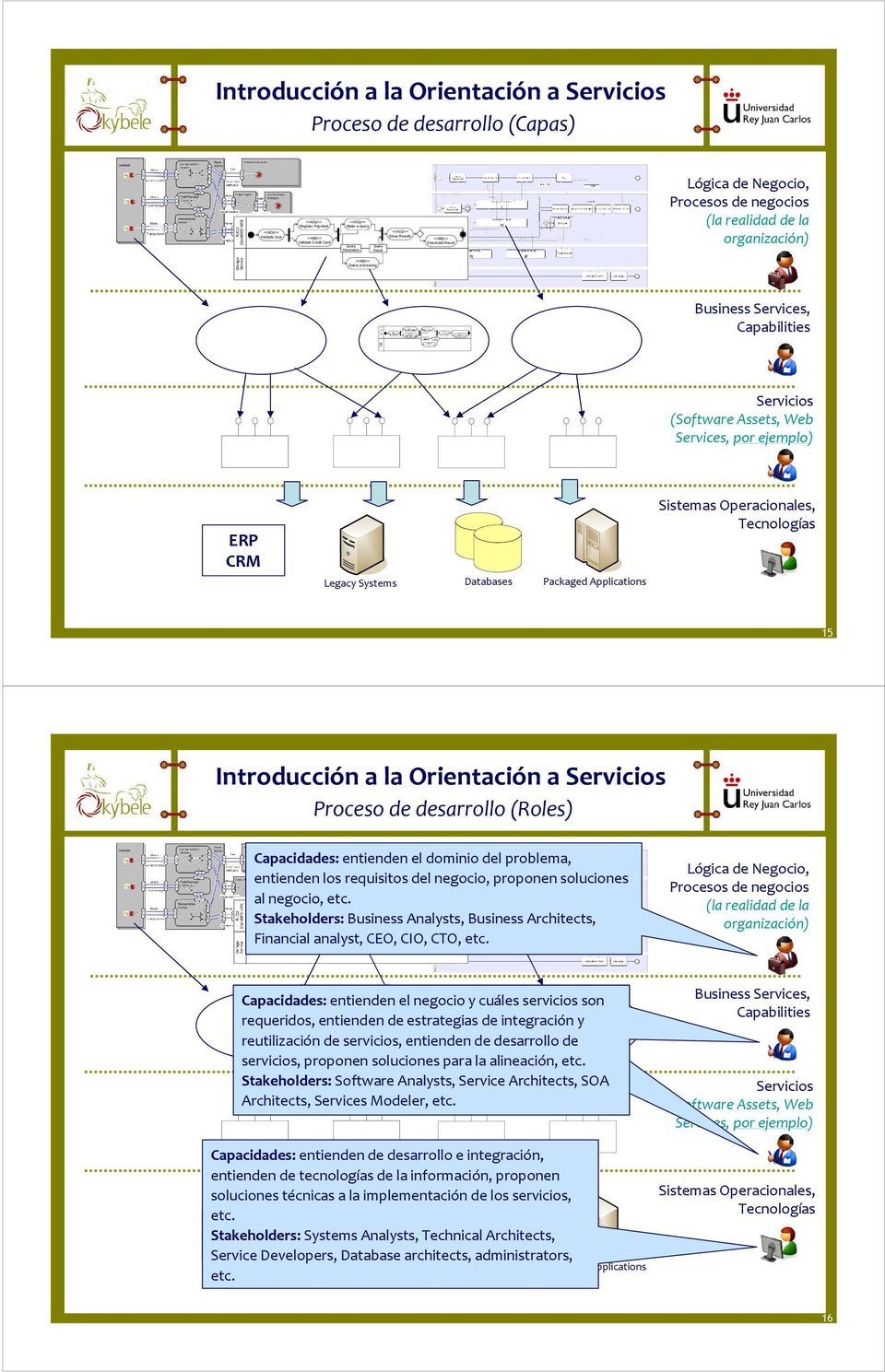 (Software Assets, Web Services, por ejemplo) ERP CRM Legacy Systems Databases Packaged Applications Sistemas Operacionales, Tecnologías 15 Introducción a la Orientación a Proceso de desarrollo