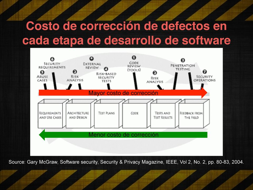 costo de corrección Source: Gary McGraw, Software