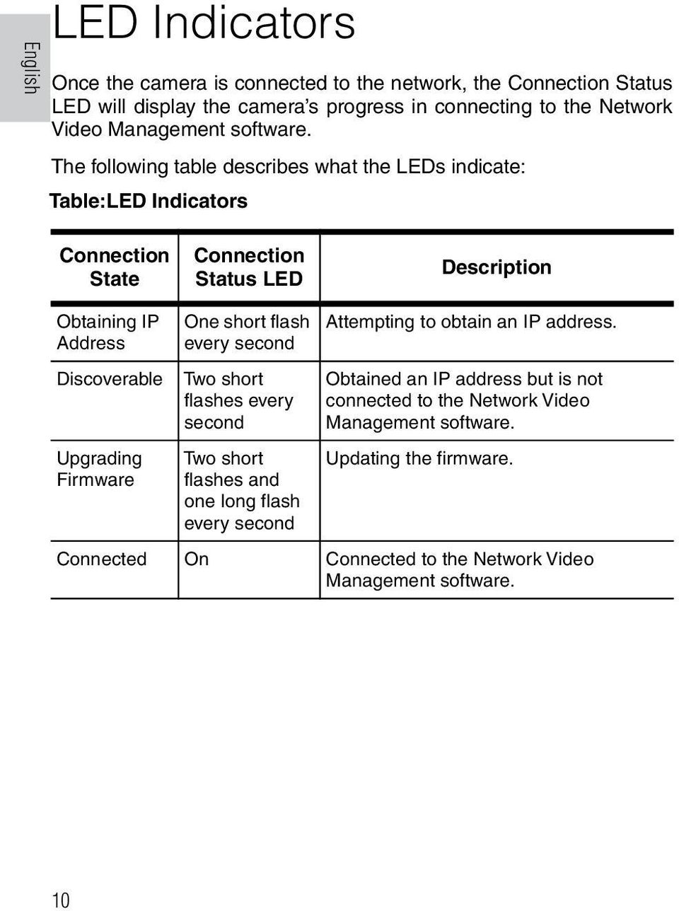 The following table describes what the LEDs indicate: Table:LED Indicators Connection State Connection Status LED Description Obtaining IP Address Discoverable Upgrading