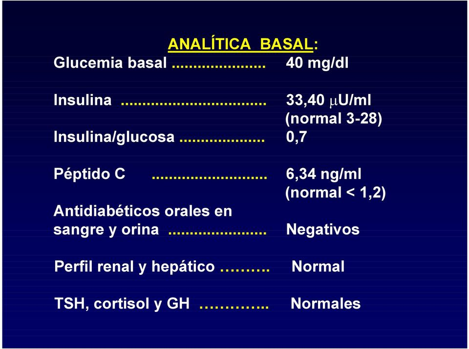 .. 6,34 ng/ml (normal < 1,2) Antidiabéticos orales en sangre y