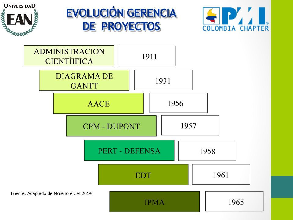 1911 1931 1956 1957 PERT - DEFENSA 1958 EDT 1961