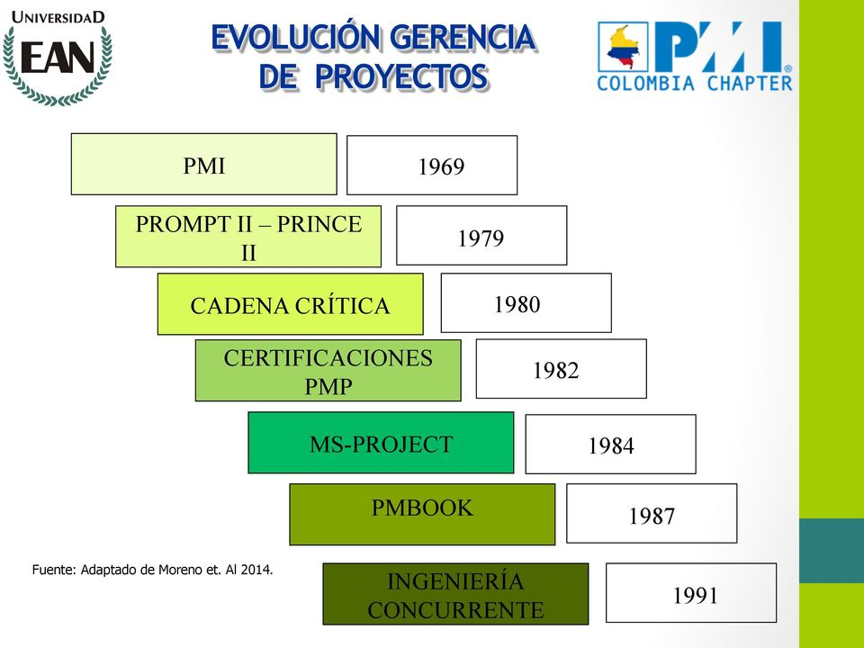 1980 1982 MS-PROJECT PMBOOK 1984 1987 Fuente: