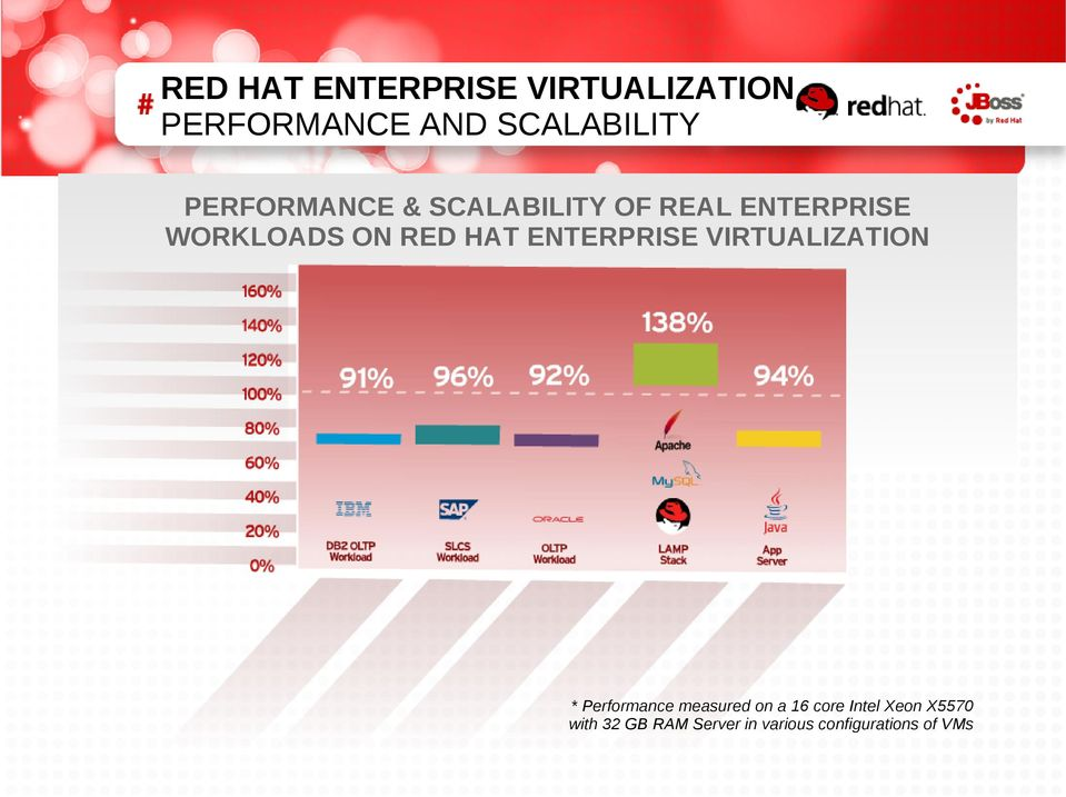 ENTERPRISE VIRTUALIZATION * Performance measured on a 16 core