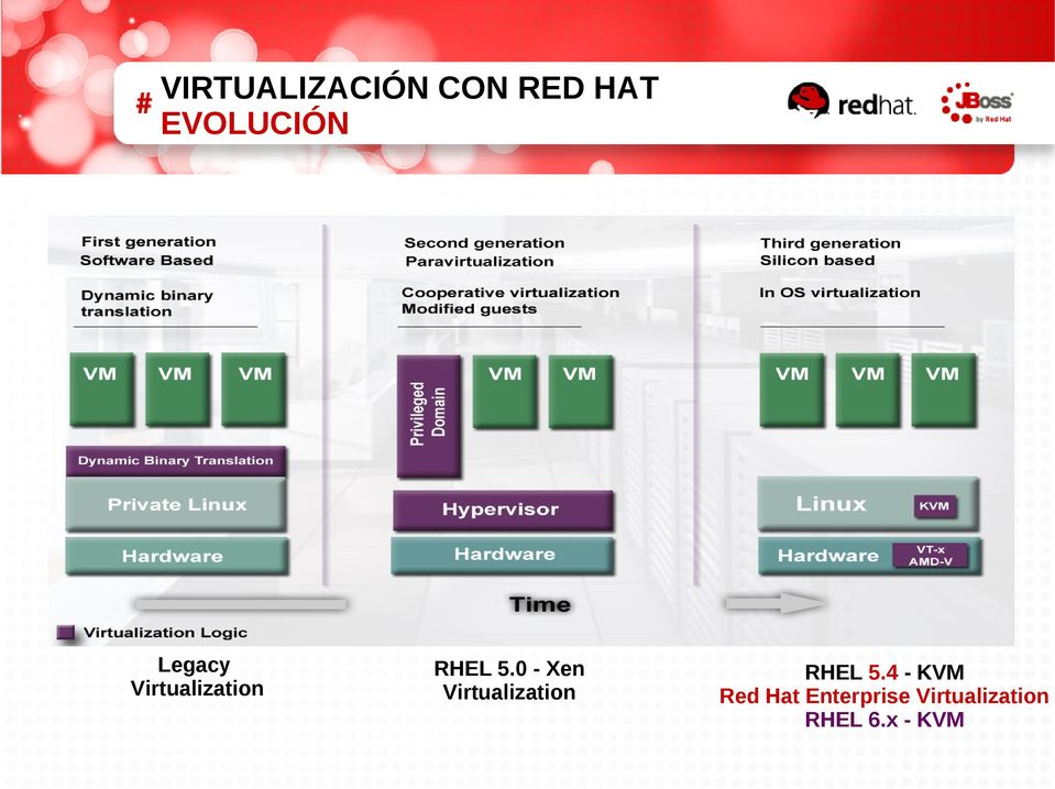 0 - Xen Virtualization RHEL 5.