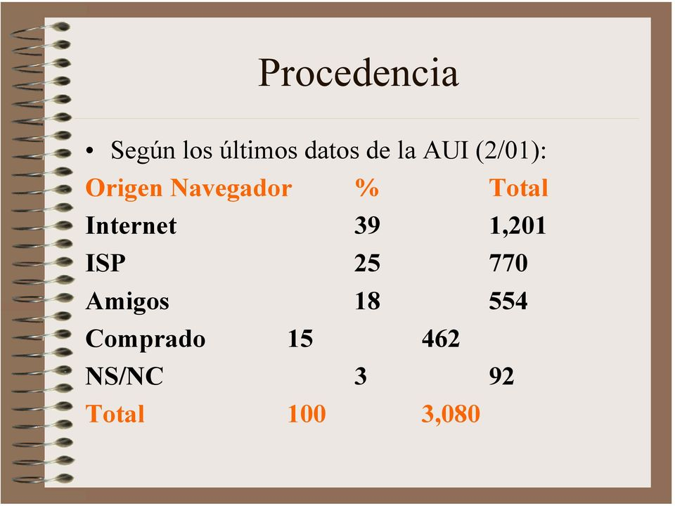 Internet 39 1,201 ISP 25 770 Amigos 18