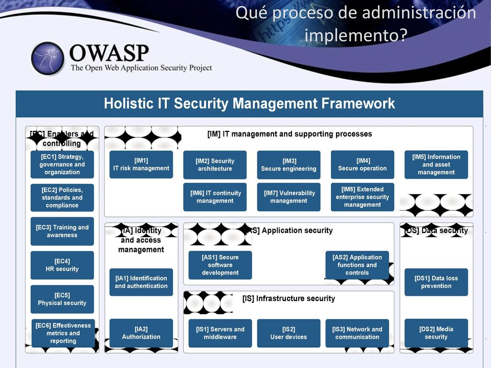 management [IM2] Security architecture [IM3] Secure engineering [IM4] Secure operation [IM5] Information and asset management [EC2] Policies, standards and compliance [IM6] IT continuity management