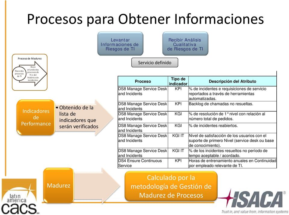 requisiciones de servicio and Incidents reportados a través de herramientas automatizadas. DS8 Manage Service Desk KPI Backlog de chamadas no resueltas.