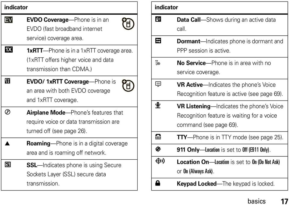 Airplane Mode Phone s features that require voice or data transmission are turned off (see page 26). Roaming Phone is in a digital coverage area and is roaming off network.