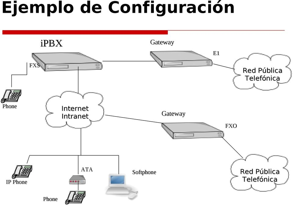 Internet Intranet Gateway FXO IP Phone