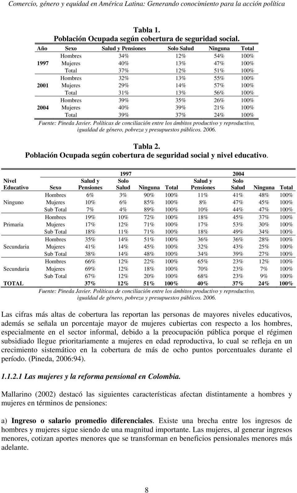56% 100% Hombres 39% 35% 26% 100% 2004 Mujeres 40% 39% 21% 100% Total 39% 37% 24% 100% Fuente: Pineda Javier.