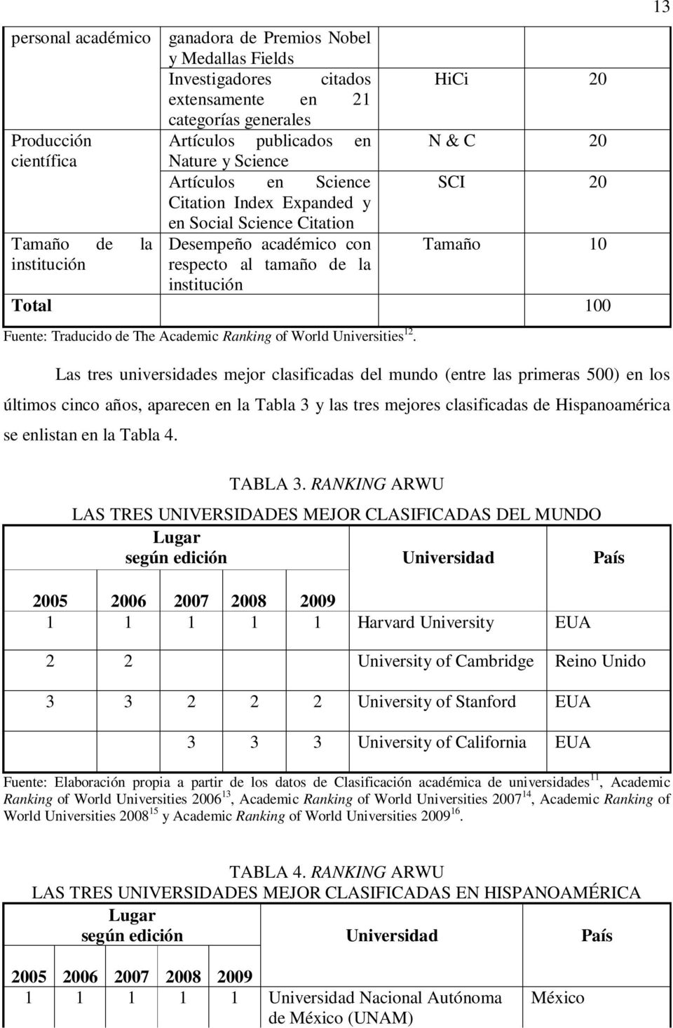 Fuente: Traducido de The Academic Ranking of World Universities 12.
