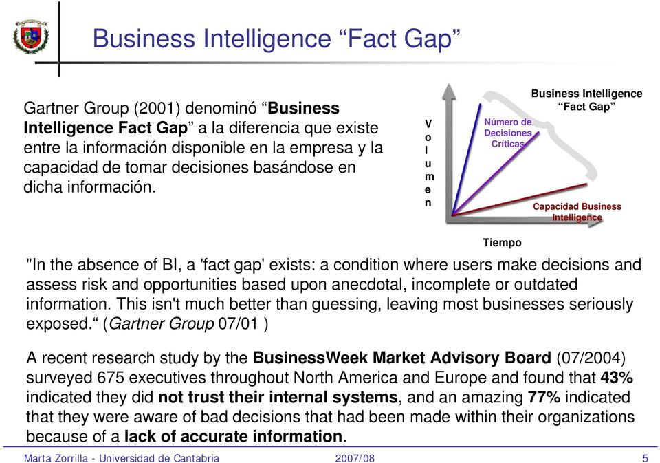 "V o l u m e n Número de Decisiones Críticas Business Intelligence Fact Gap Capacidad Business Intelligence Tiempo ""In the absence of BI, a 'fact gap' exists: a condition where users make decisions"