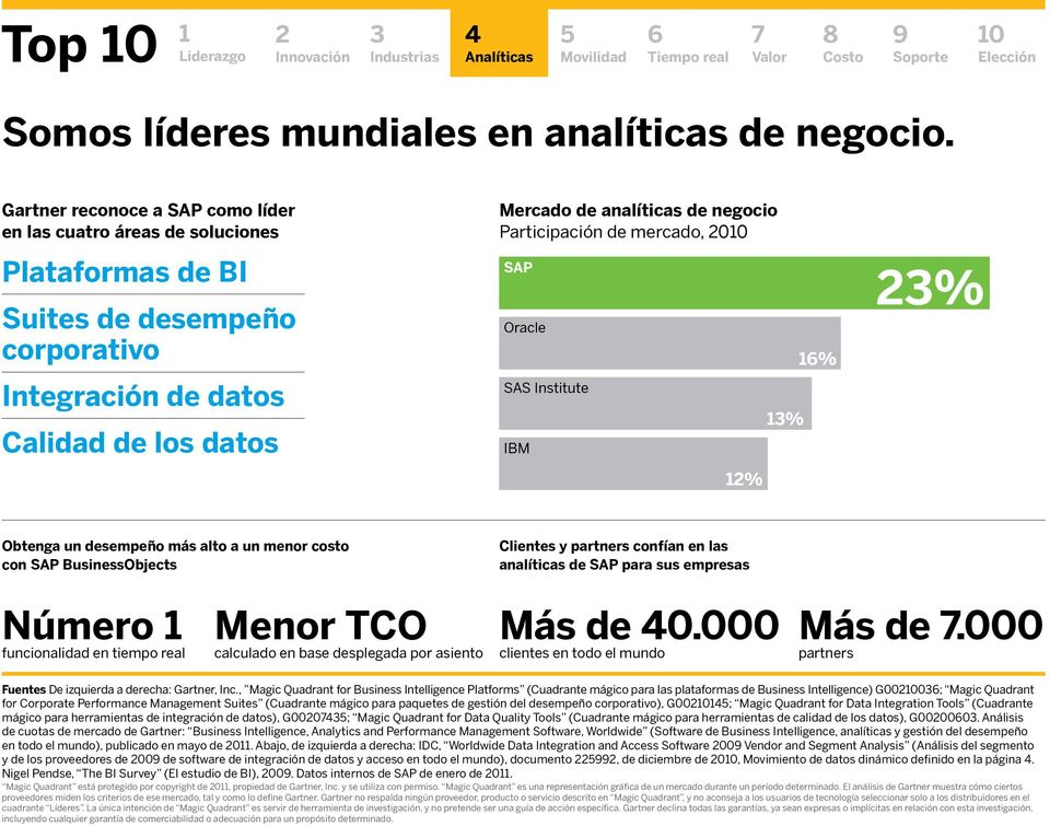 Participación de mercado, 0 SAP Oracle SAS Institute IBM 1% 1% 1% % Obtenga un desempeño más alto a un menor costo con SAP BusinessObjects Clientes y partners confían en las analíticas de SAP para