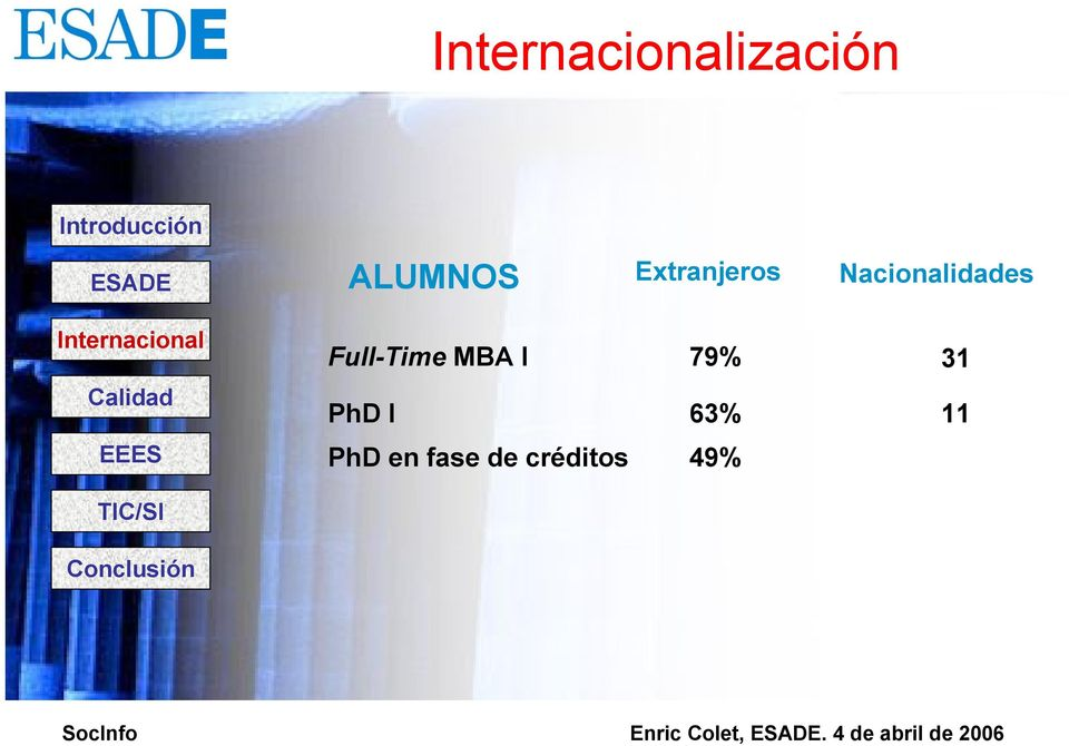 Full-Time MBA I 79% 31 PhD