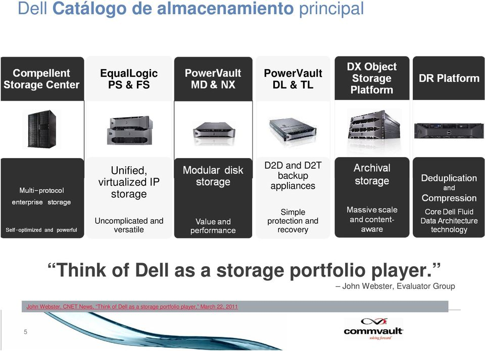 protection and recovery Think of Dell as a storage portfolio player.