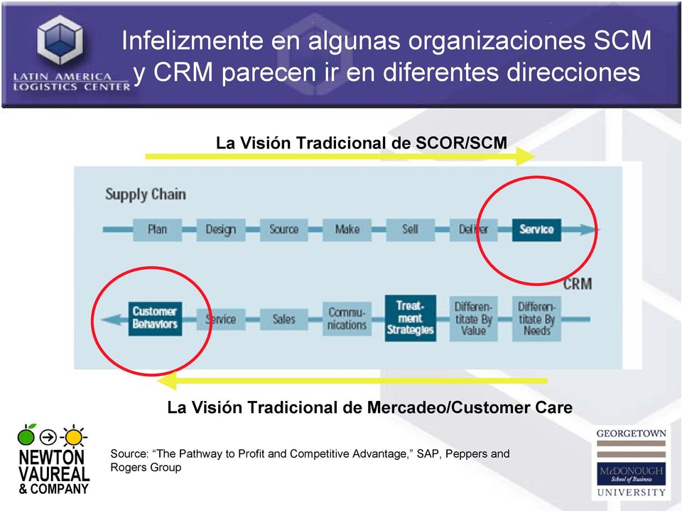 Visión Tradicional de Mercadeo/Customer Care Source: The