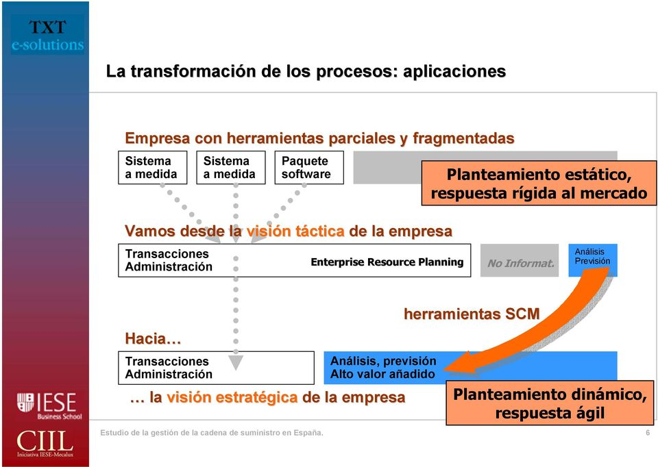 Administración Enterprise Resource Planning No Informat.