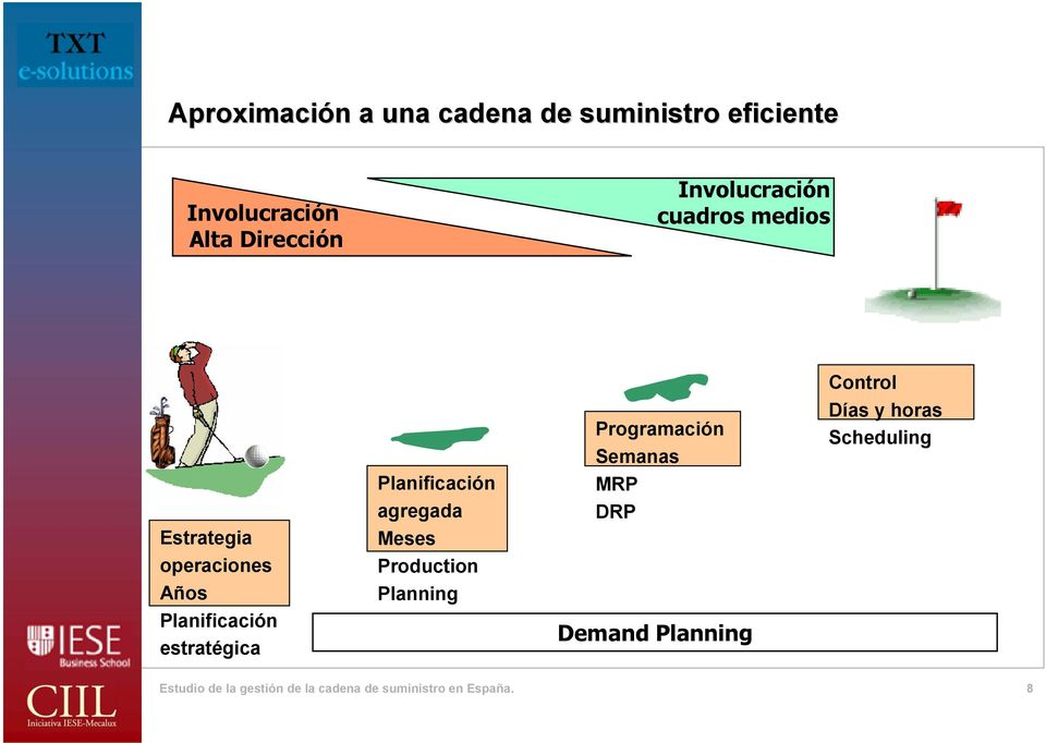 Planificación agregada Meses Production Planning Programación Semanas MRP DRP Demand