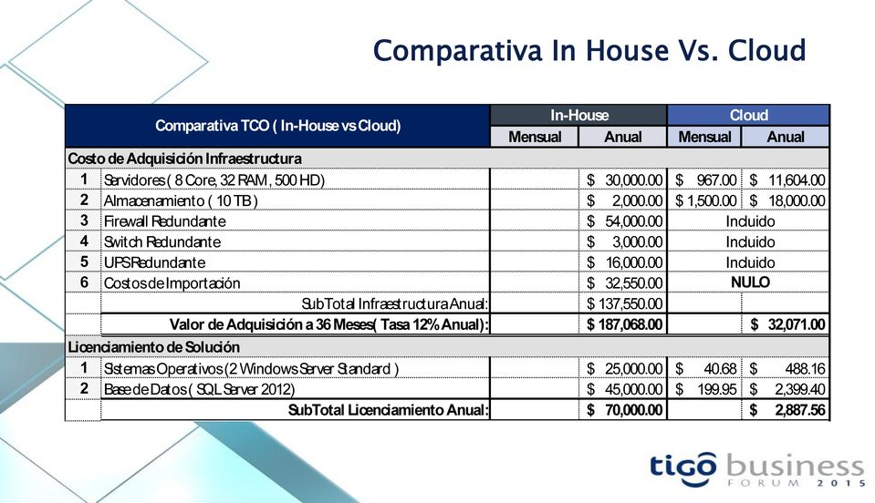 00 Licenciamiento de Solución Comparativa TCO ( In-House vs Cloud) In-House SubTotal Infraestructura Anual: $ 137,550.