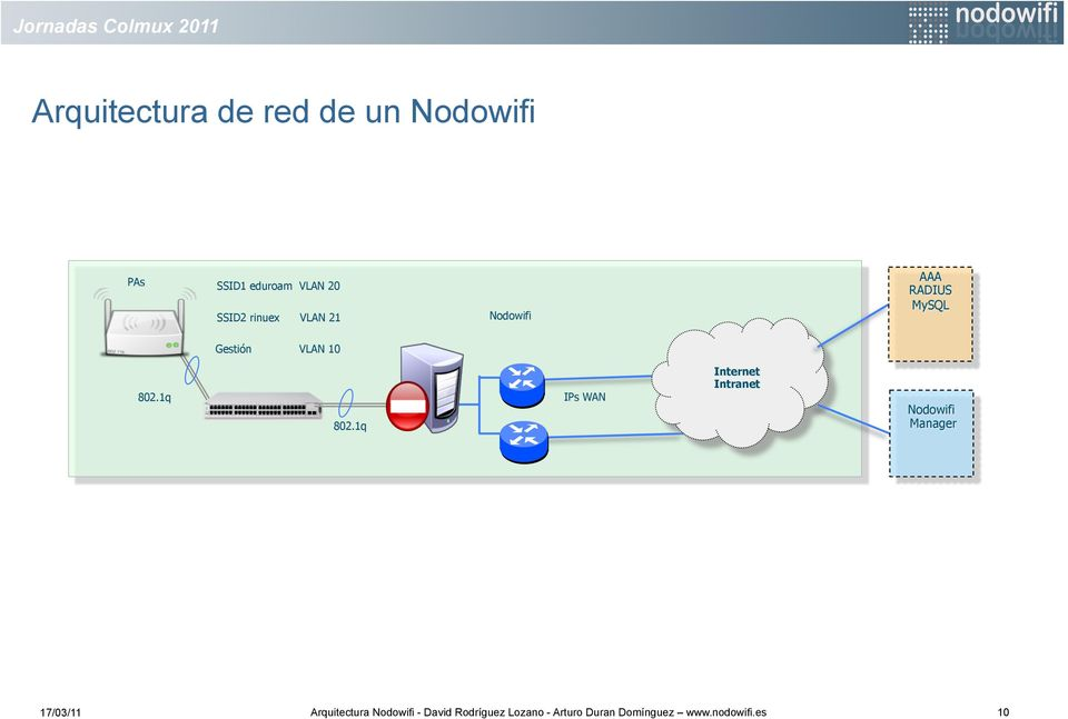 1q IPs WAN Internet Intranet wifi Manager 17/03/11 Arquitectura