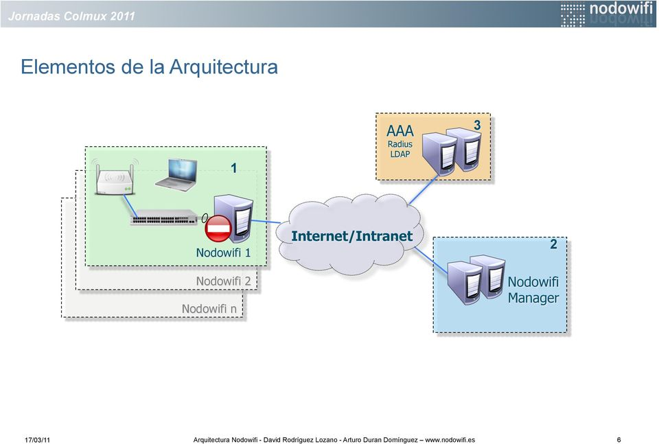 Manager 17/03/11 Arquitectura wifi - David