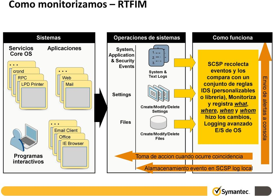 3. SCSP recolecta eventos y los compara con un conjunto de reglas IDS (personalizables o librería), Monitoriza y registra what, where, when y whom hizo los