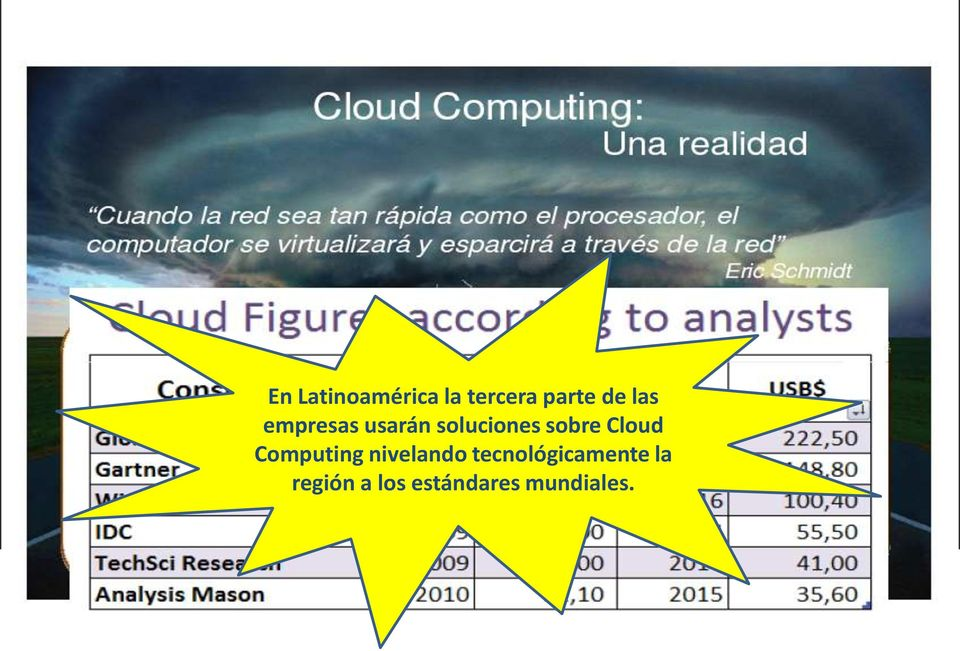 Cloud Computing nivelando