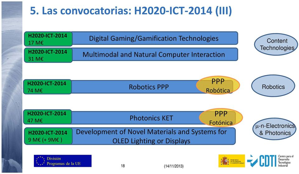 PPP Robótica Robotics 47 M 9 M (+ 9M ) PPP Photonics KET Fotónica Development of