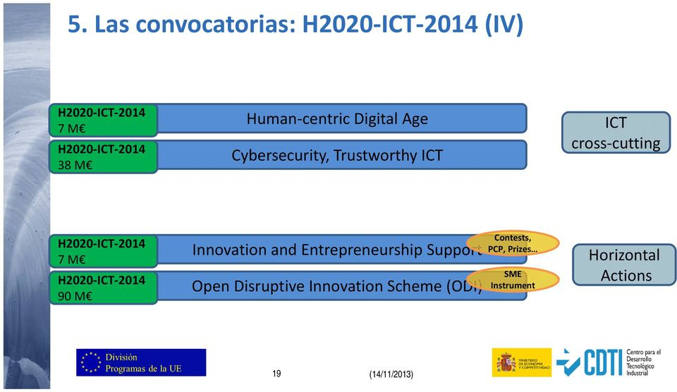 Innovation and Entrepreneurship Support Open Disruptive Innovation