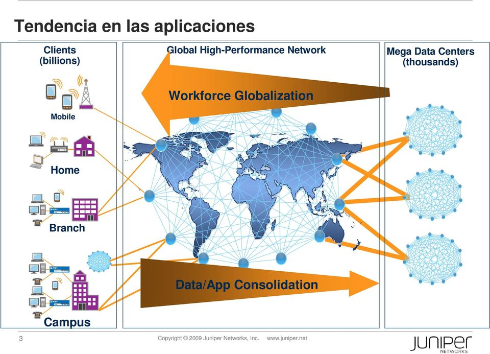 Mobile Workforce Globalization Home Branch Data/App
