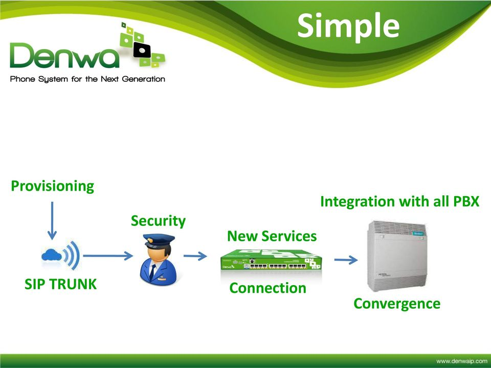 Integration with all PBX