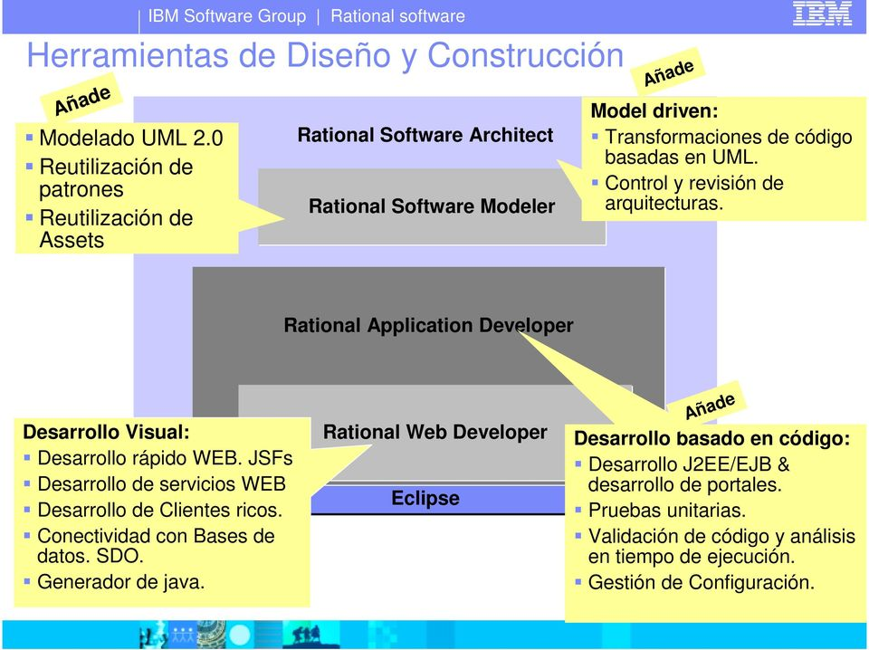 Control y revisión de arquitecturas. Application Developer Desarrollo Visual: Desarrollo rápido WEB.