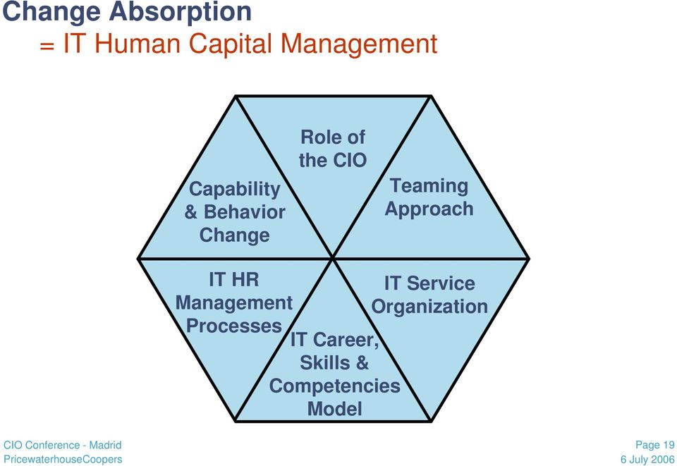 Teaming Approach IT HR Management Processes IT