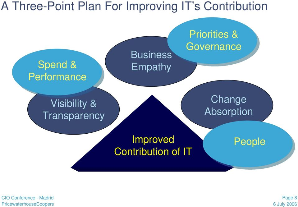 Transparency Business Empathy Priorities &