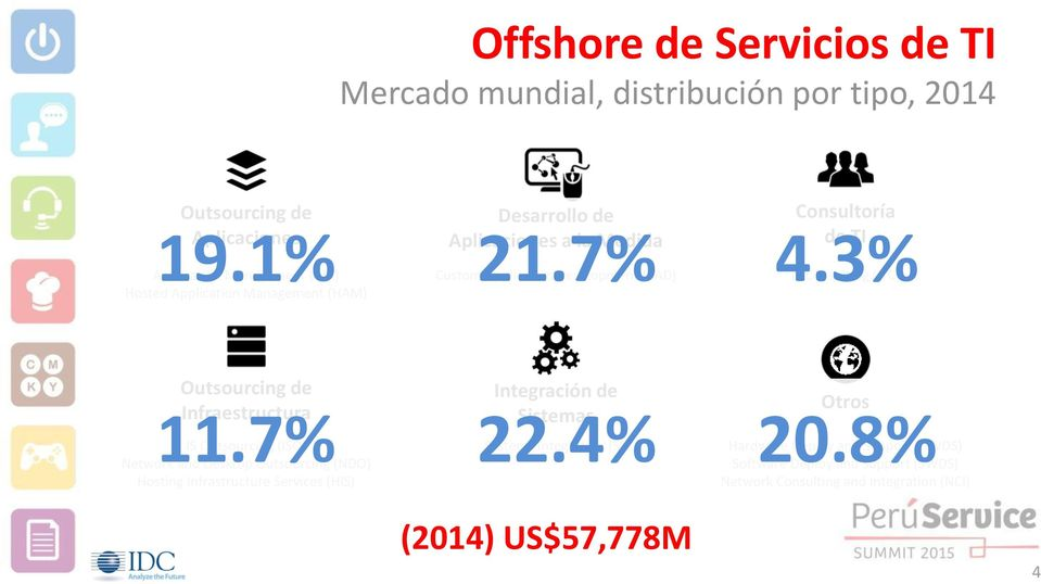 3% IT Consulting (ITC) Outsourcing de Infraestructura 11.
