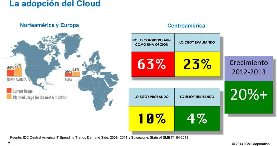 Fuente: IDC Central America IT Spending Trends