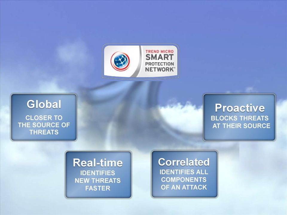 Real-time IDENTIFIES NEW THREATS FASTER
