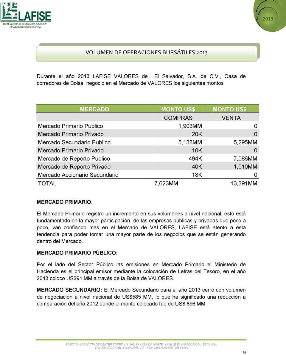 Publico 494K 7,086MM Mercado de Reporto Privado 40K 1,010MM Mercado Accionario Secundario 18K 0 TOTAL 7,623MM 13,391MM MERCADO PRIMARIO.