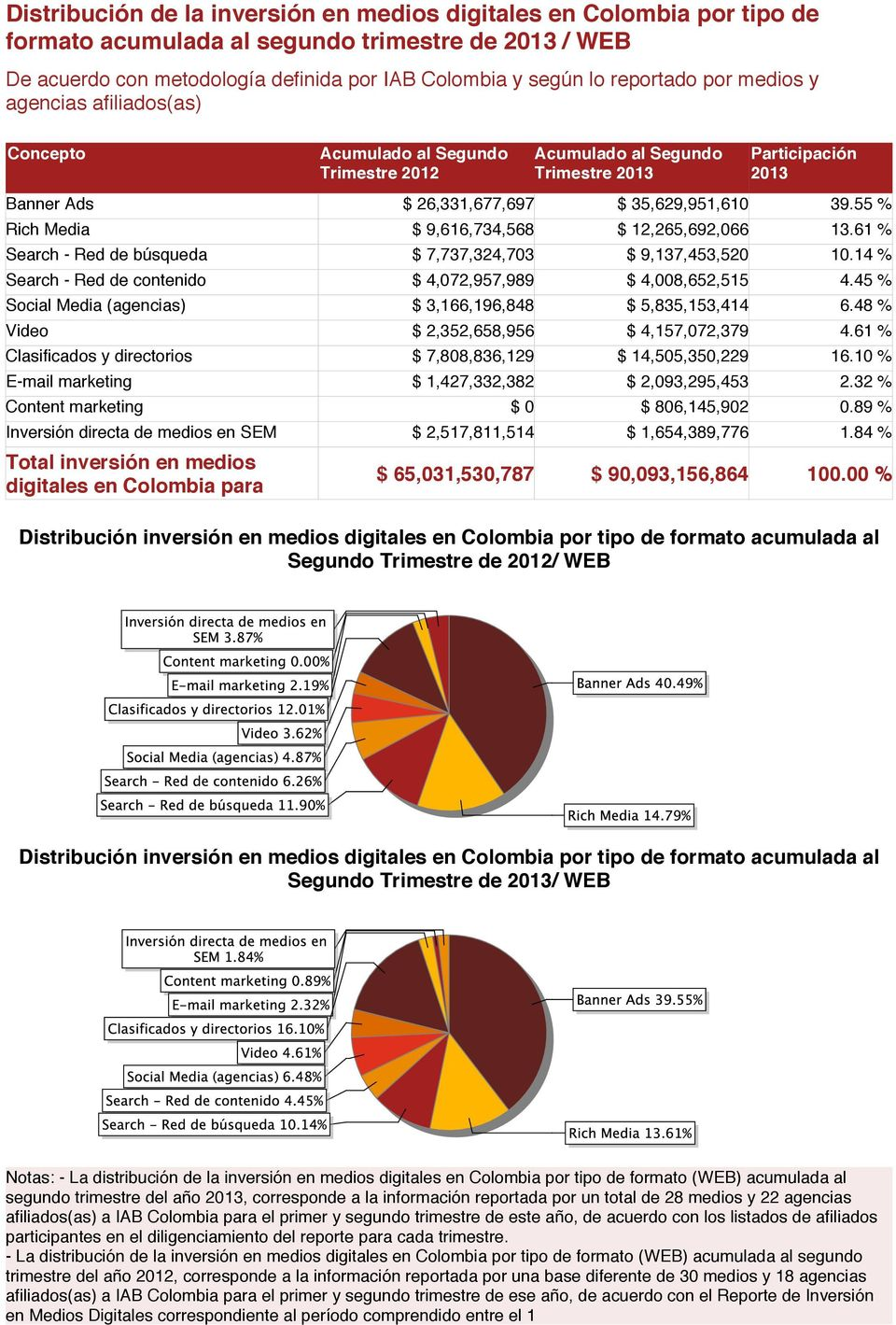 61 % Search - Red de búsqueda $ 7,737,324,703 $ 9,137,453,520 10.14 % Search - Red de contenido $ 4,072,957,989 $ 4,008,652,515 4.45 % Social Media (agencias) $ 3,166,196,848 $ 5,835,153,414 6.
