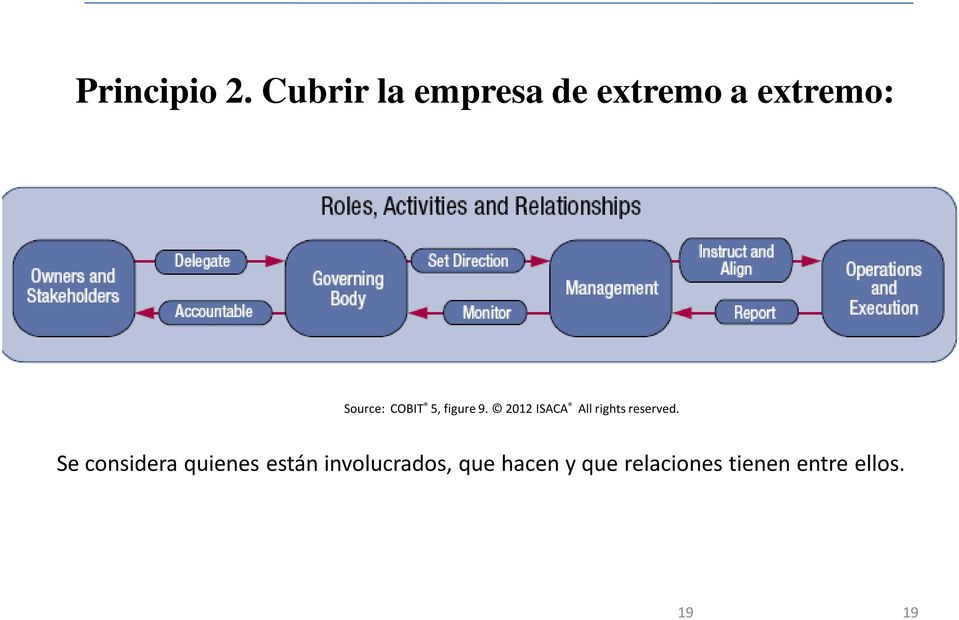 COBIT 5, figure 9. 2012 ISACA All rights reserved.