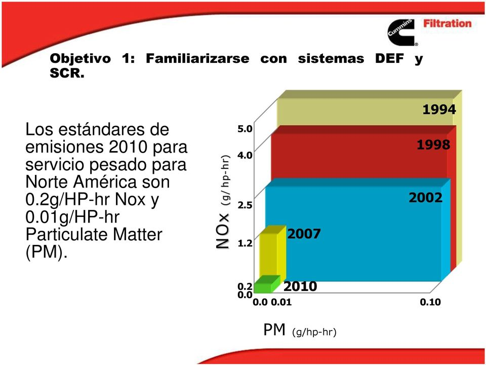 América son 0.2g/HP-hr Nox y 0.01g/HP-hr Particulate Matter (PM).